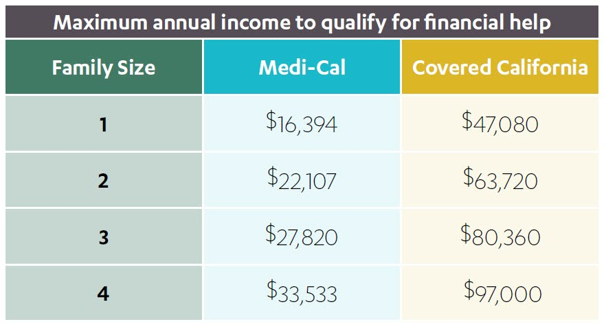 2016-2017 Obamacare Income Guidelines Simple Comparison