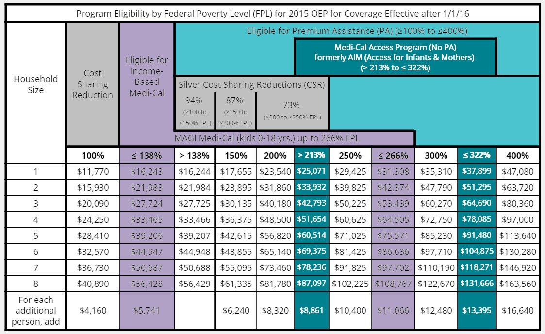 2016 Federal Poverty Level and Income Chart